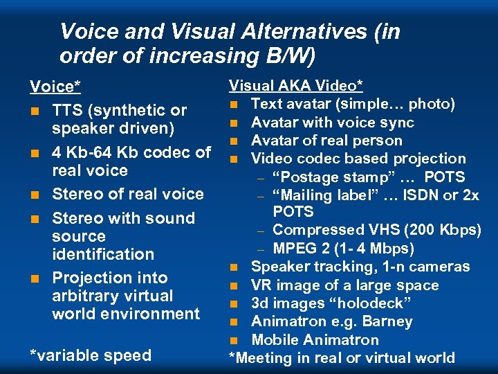 Voice and Visual Alternatives (in order of increasing B/W) Voice* n TTS (synthetic or