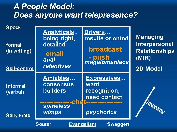A People Model: Does anyone want telepresence? Spock formal (in writing) Analyticals. . being