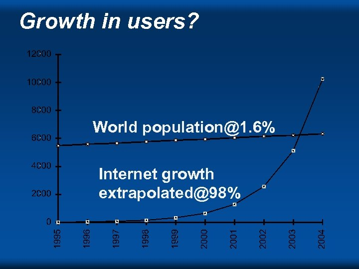 Growth in users? World population@1. 6% Internet growth extrapolated@98% DVC ' 98 s