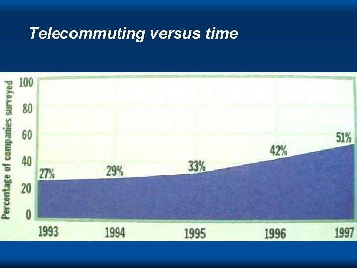 Telecommuting versus time DVC ' 98 s
