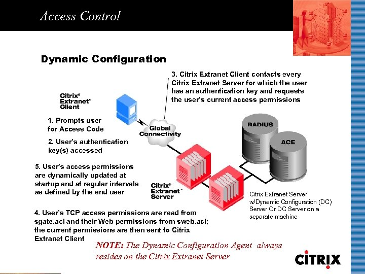 Access Control Dynamic Configuration 3. Citrix Extranet Client contacts every Citrix Extranet Server for