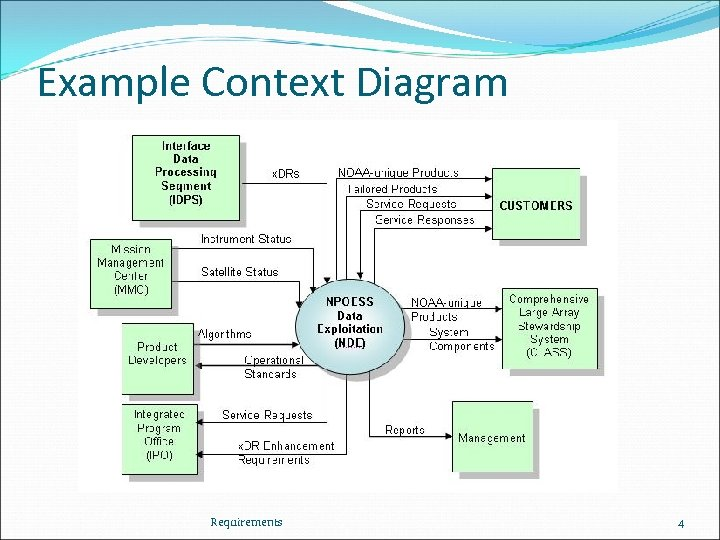 Example Context Diagram Requirements 4