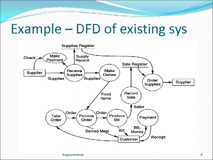 Example – DFD of existing sys Requirements 8