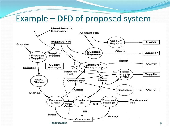 Example – DFD of proposed system Requirements 9