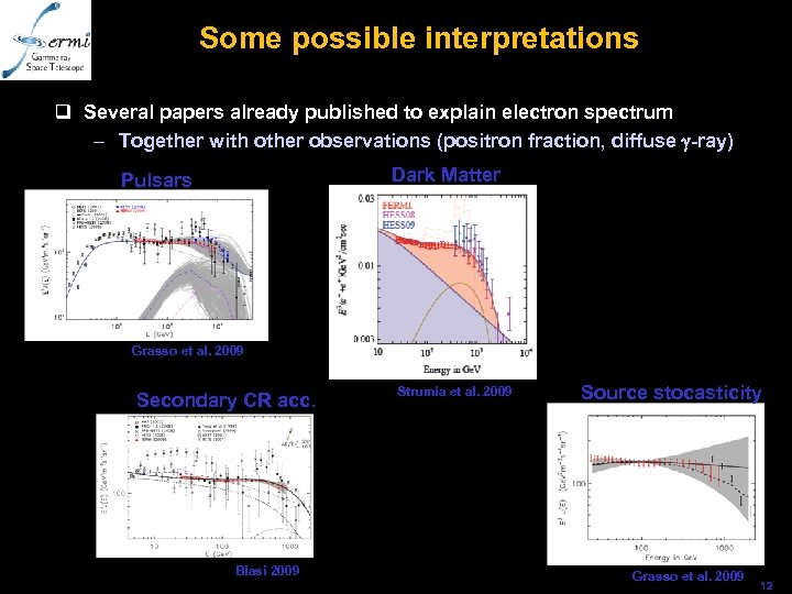 Some possible interpretations q Several papers already published to explain electron spectrum – Together