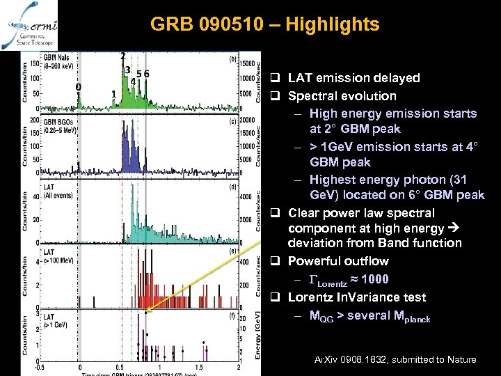 GRB 090510 – Highlights q LAT emission delayed q Spectral evolution – High energy