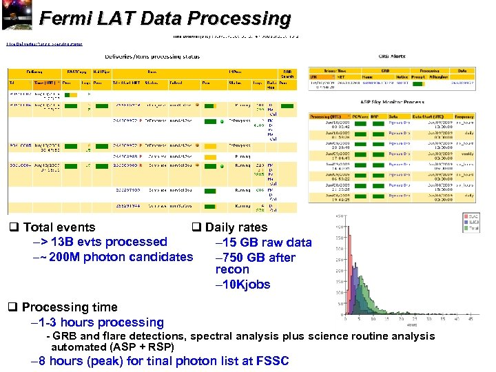 Fermi LAT Data Processing q Total events q Daily rates –> 13 B evts