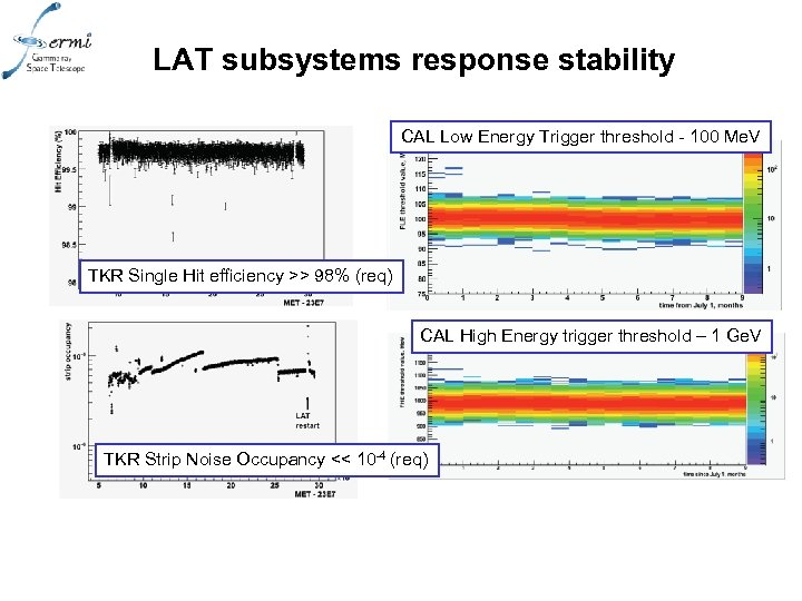 LAT subsystems response stability CAL Low Energy Trigger threshold - 100 Me. V TKR