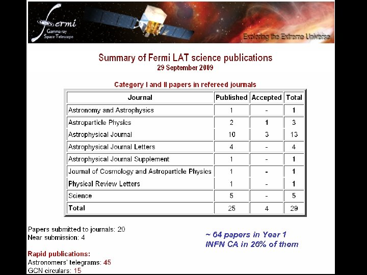 ~ 64 papers in Year 1 INFN CA in 26% of them