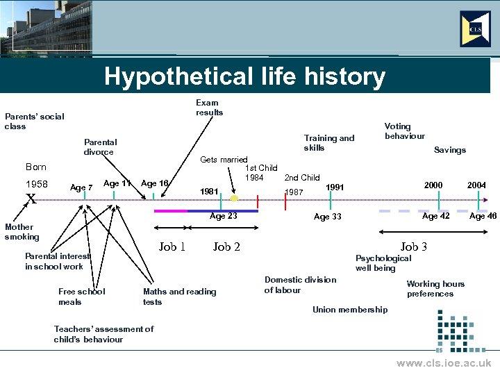 Hypothetical life history Exam results Parents' social class Training and skills Parental divorce Born
