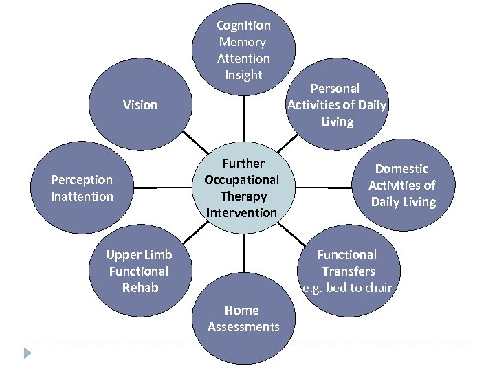 Cognition Memory Attention Insight Vision Perception Inattention Further Occupational Therapy Intervention Upper Limb Functional