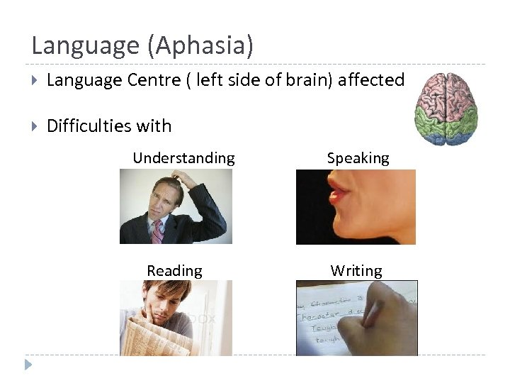 Language (Aphasia) Language Centre ( left side of brain) affected Difficulties with Understanding Reading