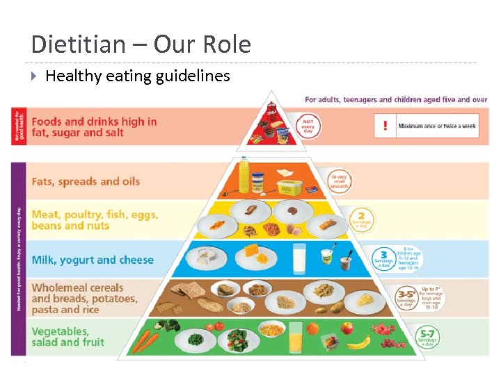 Dietitian – Our Role Healthy eating guidelines