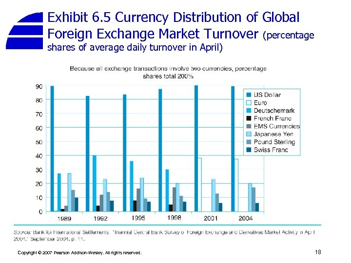 Exhibit 6. 5 Currency Distribution of Global Foreign Exchange Market Turnover (percentage shares of
