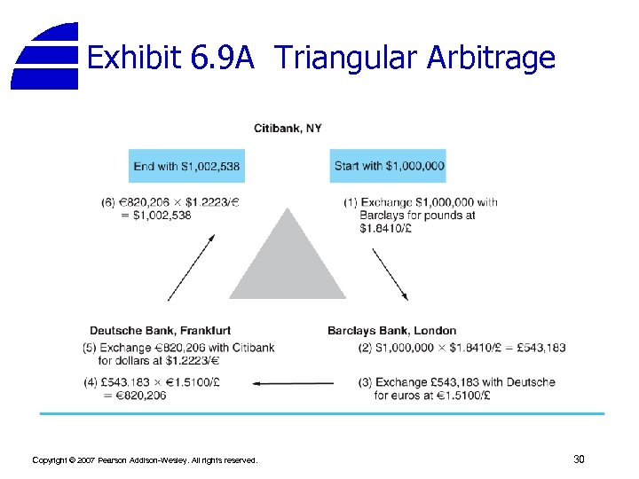 Exhibit 6. 9 A Triangular Arbitrage Copyright © 2007 Pearson Addison-Wesley. All rights reserved.