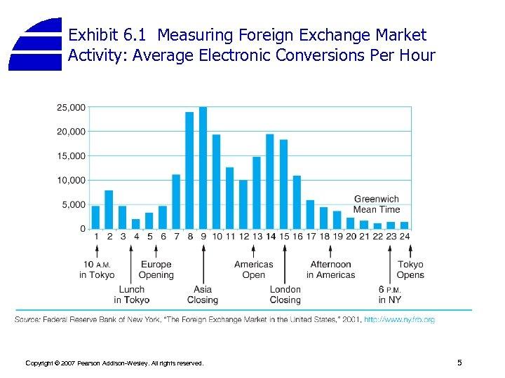 Exhibit 6. 1 Measuring Foreign Exchange Market Activity: Average Electronic Conversions Per Hour Copyright