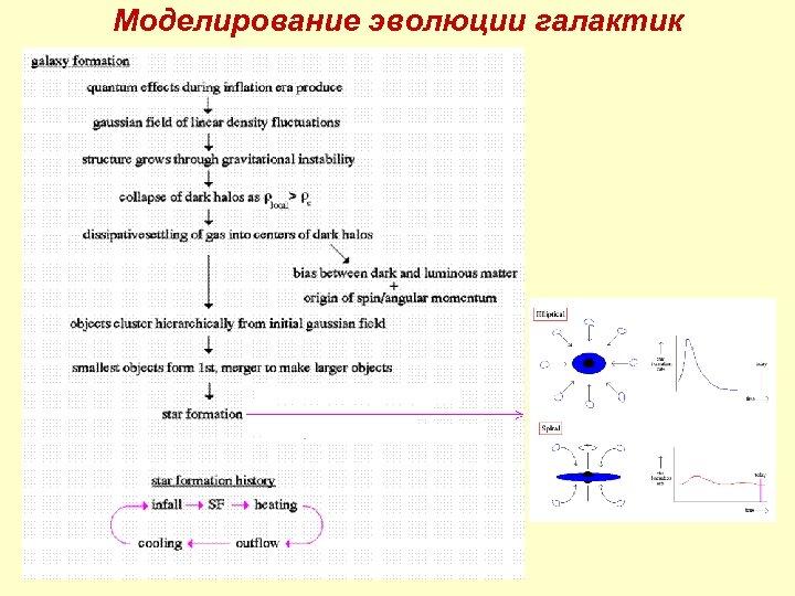 Моделирование эволюции галактик