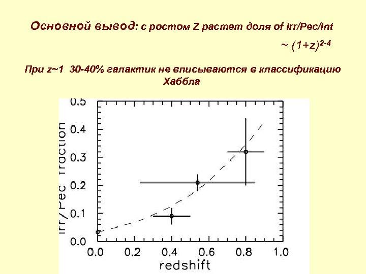 Основной вывод: с ростом Z растет доля of Irr/Pec/Int ~ (1+z)2 -4 При z~1