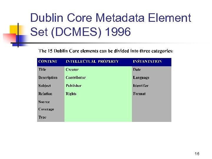 Dublin Core Metadata Element Set (DCMES) 1996 16
