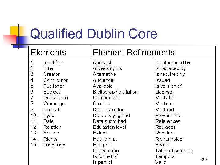 Qualified Dublin Core Elements Element Refinements 1. 2. 3. 4. 5. 6. 7. 8.