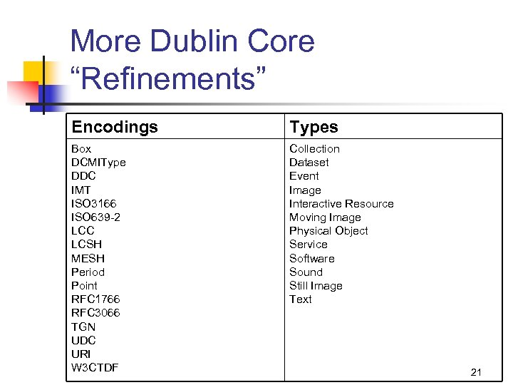 """More Dublin Core """"Refinements"""" Encodings Types Box DCMIType DDC IMT ISO 3166 ISO 639"""