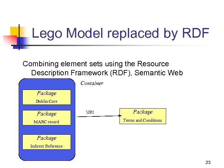 Lego Model replaced by RDF Combining element sets using the Resource Description Framework (RDF),