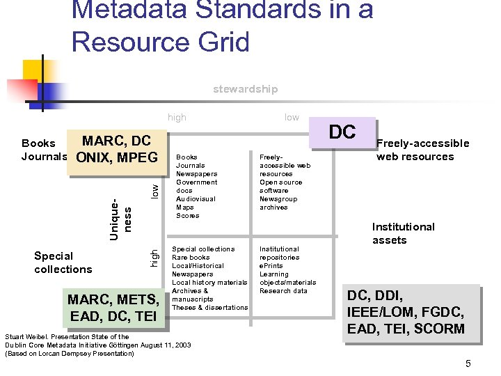 Metadata Standards in a Resource Grid stewardship high Special collections low MARC, DC ONIX,