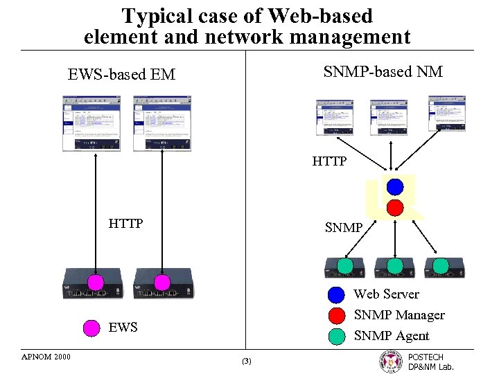Typical case of Web-based element and network management SNMP-based NM EWS-based EM HTTP SNMP