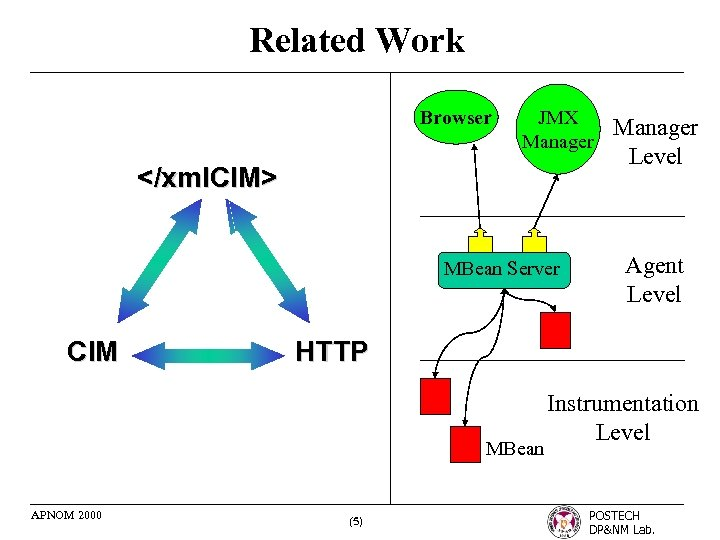 Related Work Browser JMX Manager </xml. CIM> MBean Server CIM Agent Level HTTP MBean