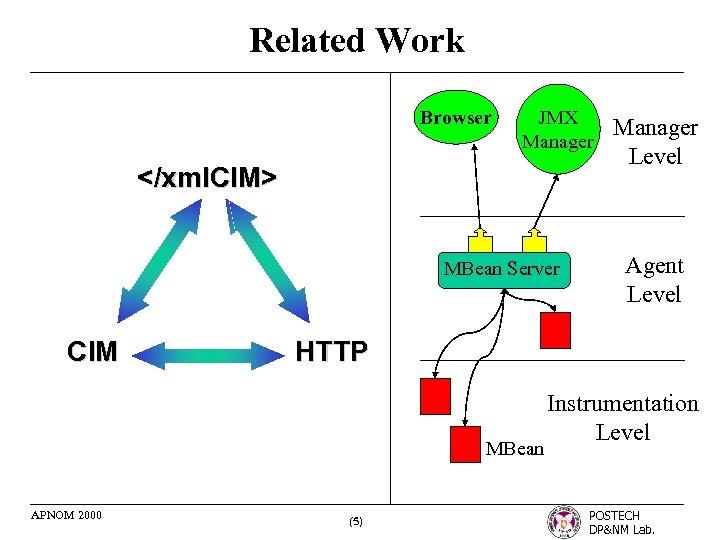 Related Work Browser JMX Manager </xml. CIM> MBean Server CIM Agent Level HTTP MBean