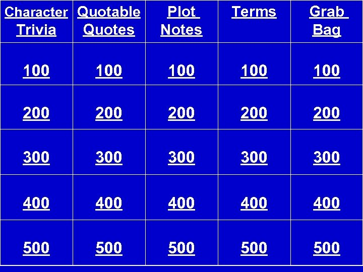 Trivia Quotes Plot Notes 100 100 100 200 200 200 300 300 300 400