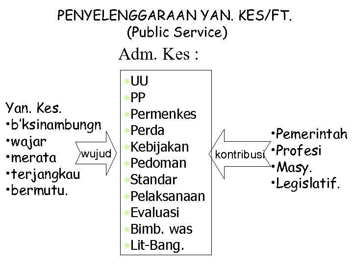 PENYELENGGARAAN YAN. KES/FT. (Public Service) Adm. Kes : • UU • PP Yan. Kes.