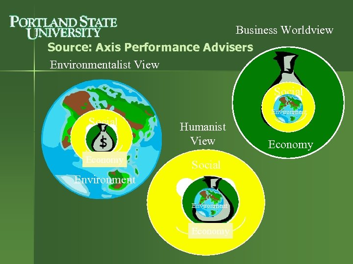 Business Worldview Source: Axis Performance Advisers Environmentalist View Social Economy Environment Humanist View Social
