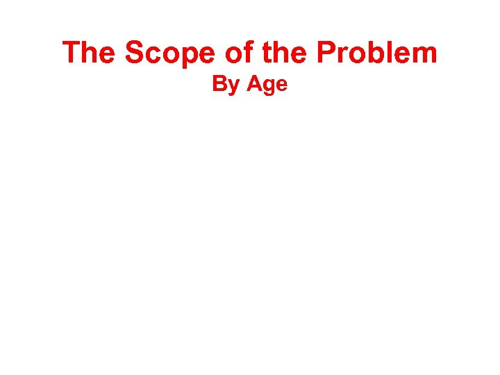 The Scope of the Problem By Age