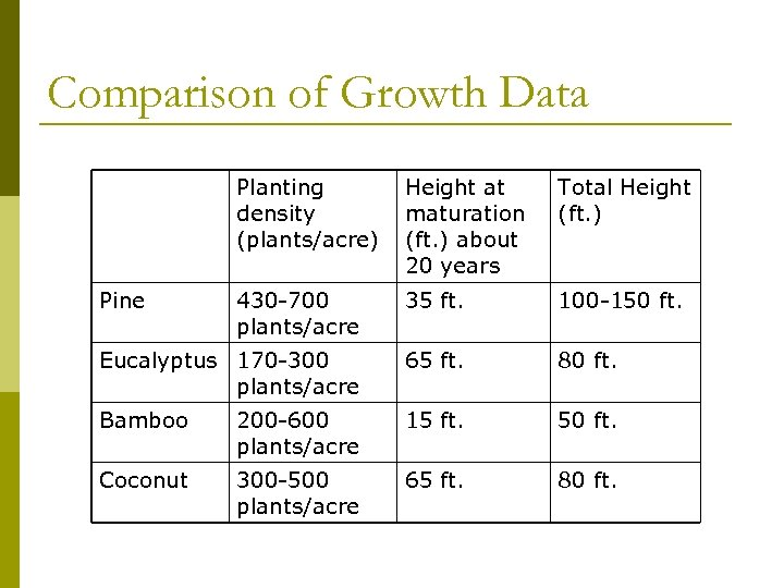 Comparison of Growth Data Planting density (plants/acre) Height at maturation (ft. ) about 20
