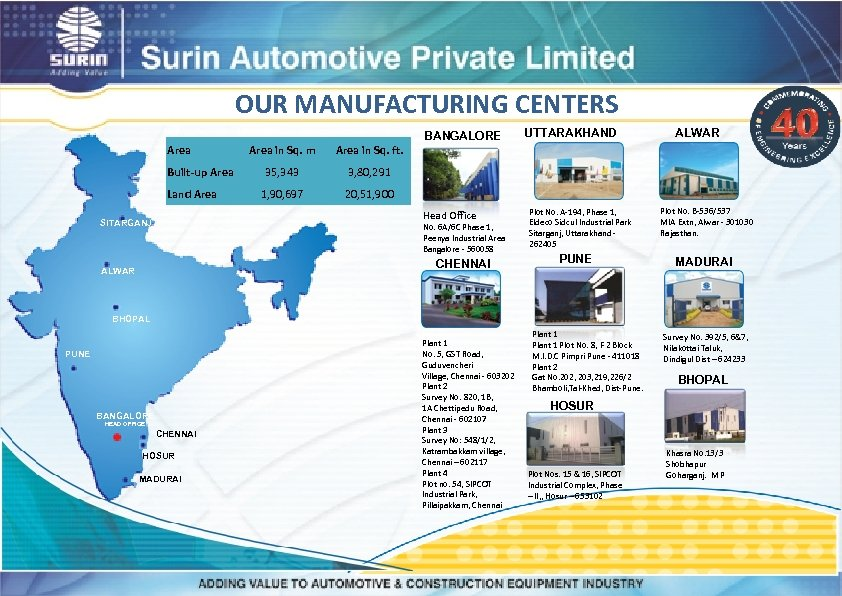 OUR MANUFACTURING CENTERS BANGALORE Area Built-up Area Land Area in Sq. m 3, 80,