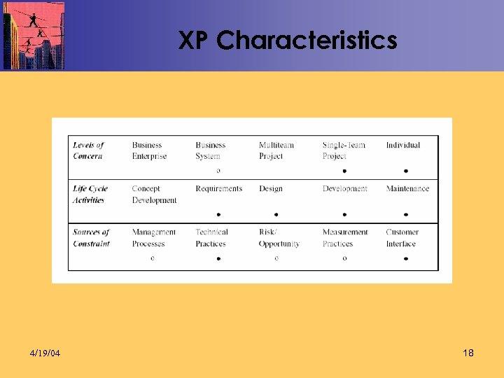XP Characteristics 4/19/04 18