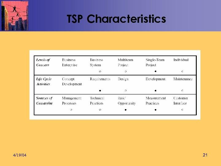 TSP Characteristics 4/19/04 21