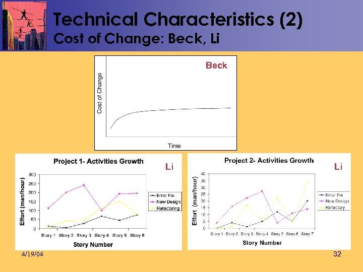 Technical Characteristics (2) Cost of Change: Beck, Li Beck Li 4/19/04 Li 32