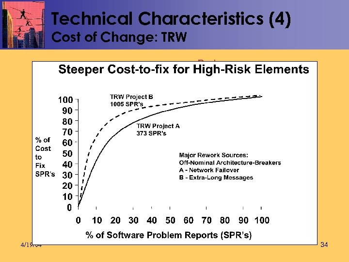 Technical Characteristics (4) Cost of Change: TRW Beck Li 4/19/04 34