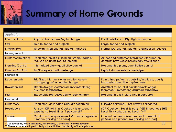 Summary of Home Grounds Characteristics Agile Plan-driven Primary Goals Rapid value; responding to change