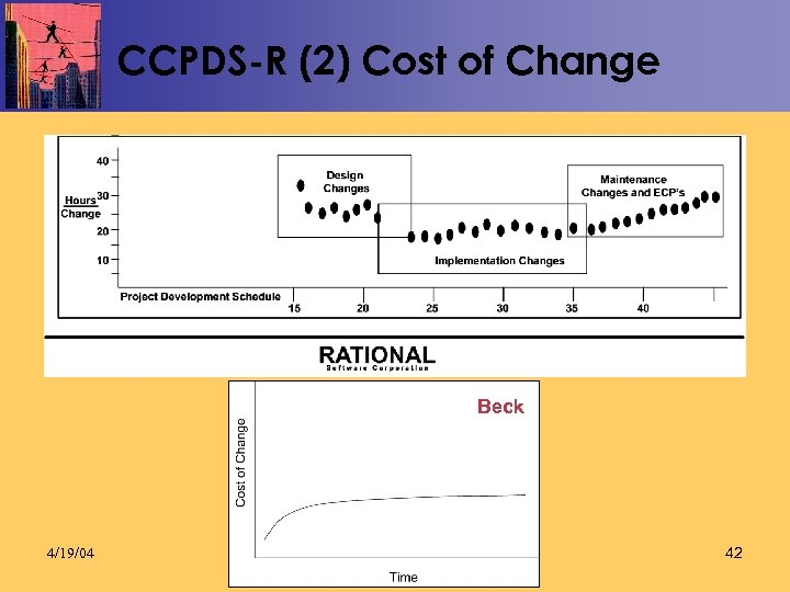 CCPDS-R (2) Cost of Change Beck 4/19/04 42