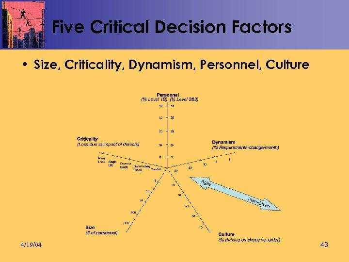 Five Critical Decision Factors • Size, Criticality, Dynamism, Personnel, Culture 4/19/04 43