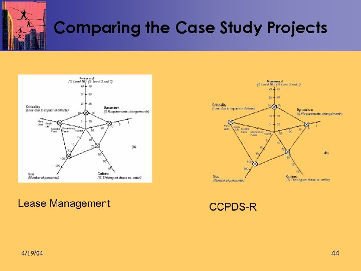 Comparing the Case Study Projects 4/19/04 44