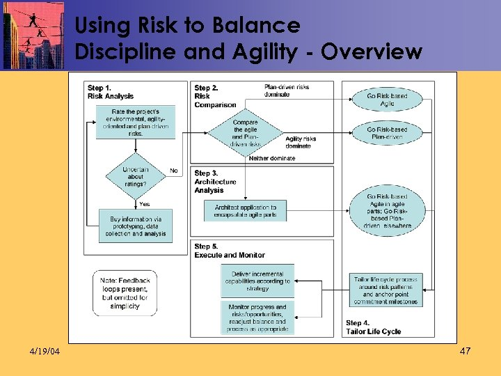 Using Risk to Balance Discipline and Agility - Overview 4/19/04 47