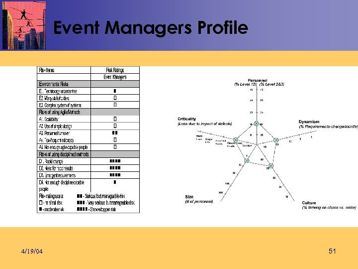 Event Managers Profile 4/19/04 51