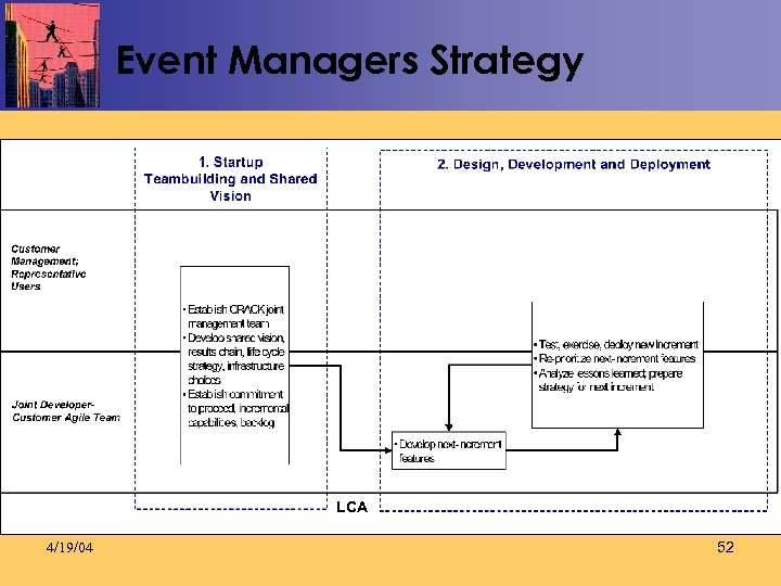Event Managers Strategy LCA 4/19/04 52