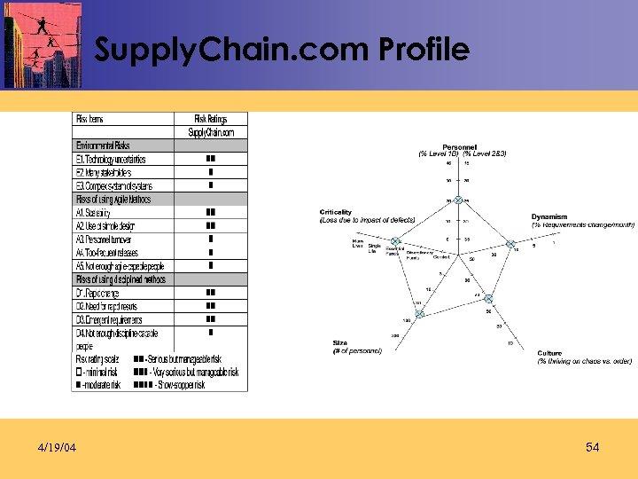 Supply. Chain. com Profile 4/19/04 54