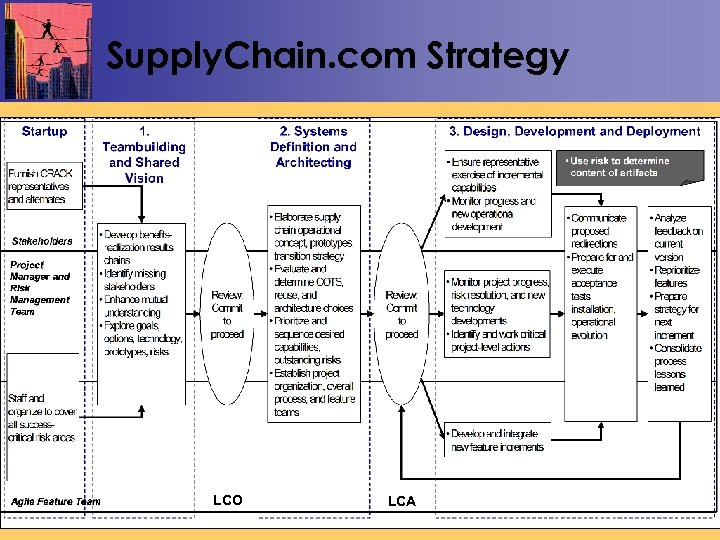 Supply. Chain. com Strategy 4/19/04 LCO LCA 55