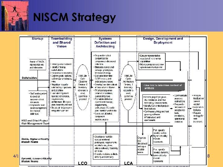 NISCM Strategy 58 4/19/04 LCO LCA